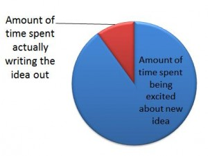 Graph depicting how we spend more time being excited by a new idea than writing it.